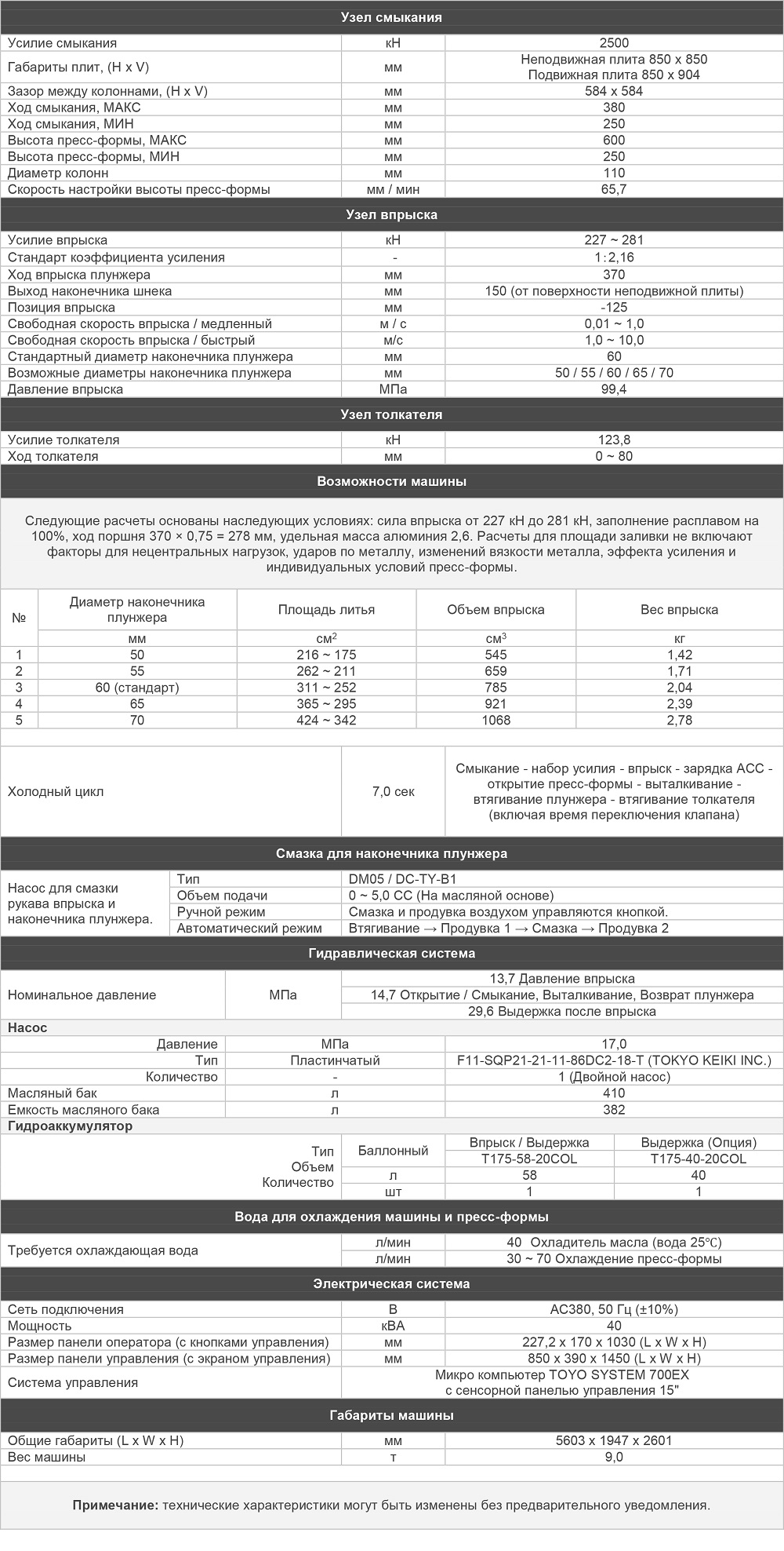 Характеристики гибридной литьевой машины TOYO 250 тонн