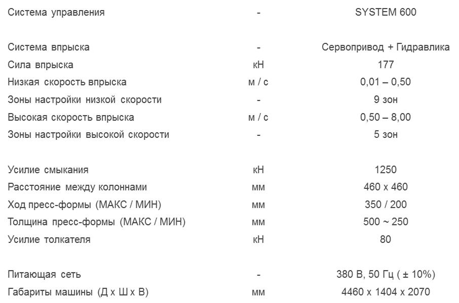 Характеристики литьевой машины 125 тонн