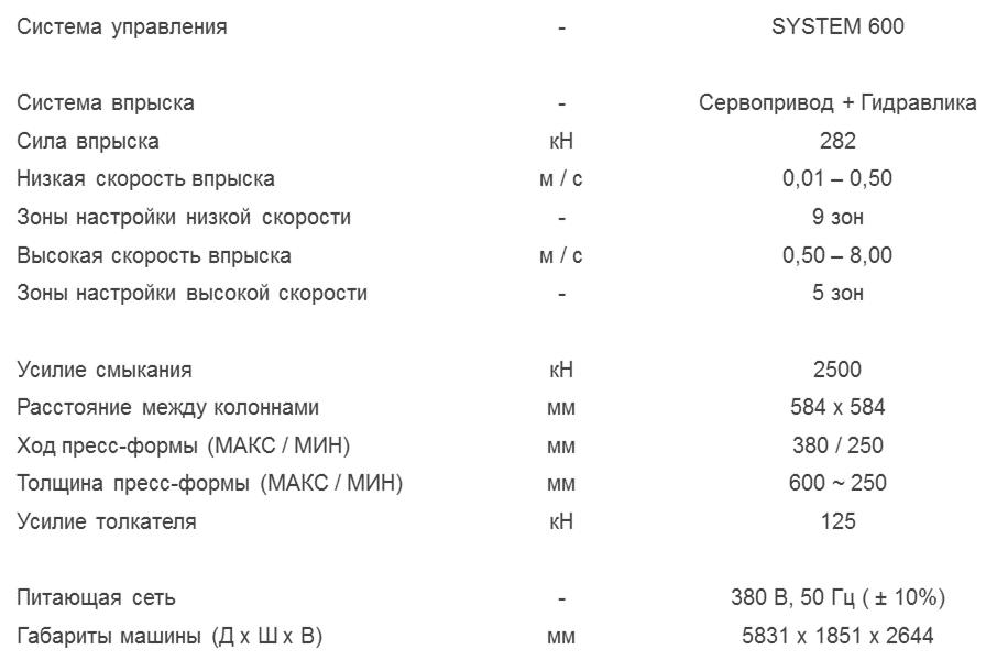 Технические характеристики литьевой машины TOYO 250 тонн