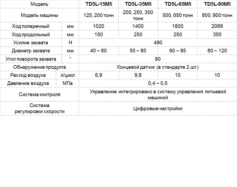 Характеристики робота для извлечения алюминиевых изделий